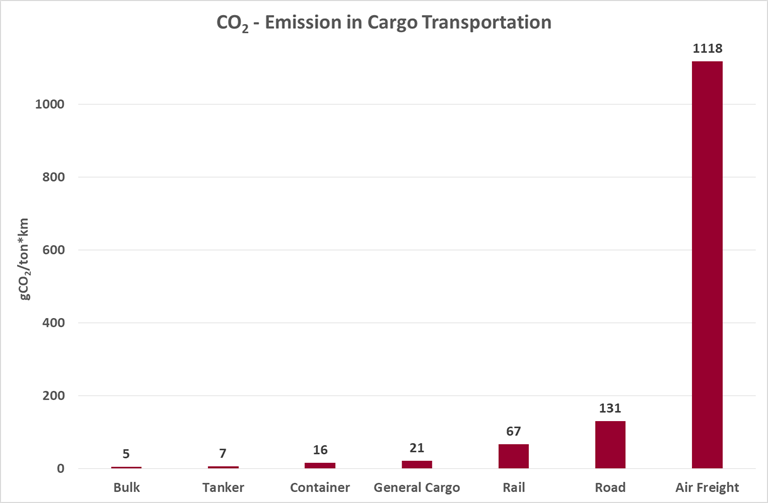 co2 - emissions in cargo transportation